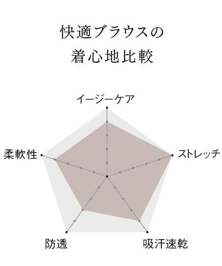 【全5色】シャツブラウス(半袖)
