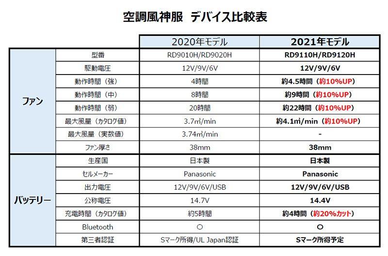【空調風神服】日本製リチウムイオンバッテリーセット(2021年型)