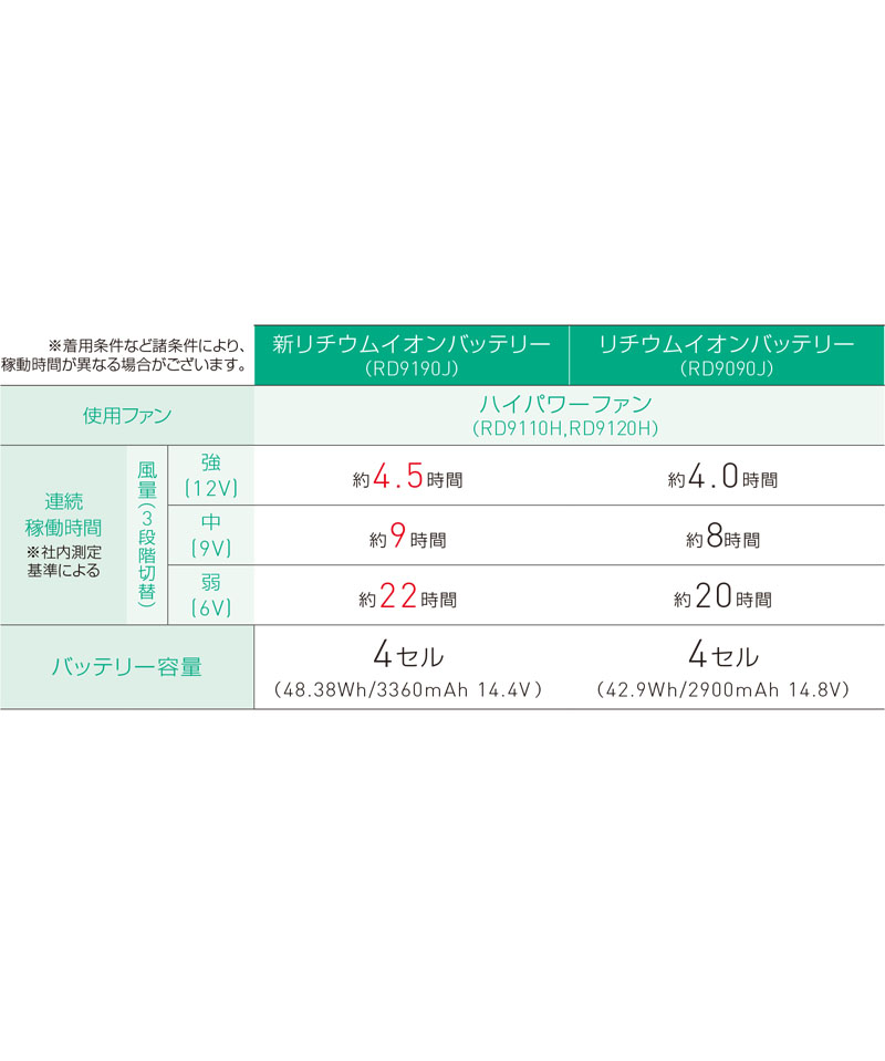 【空調風神服】ディッキーズ ボルトクールベストセット(2021年型)