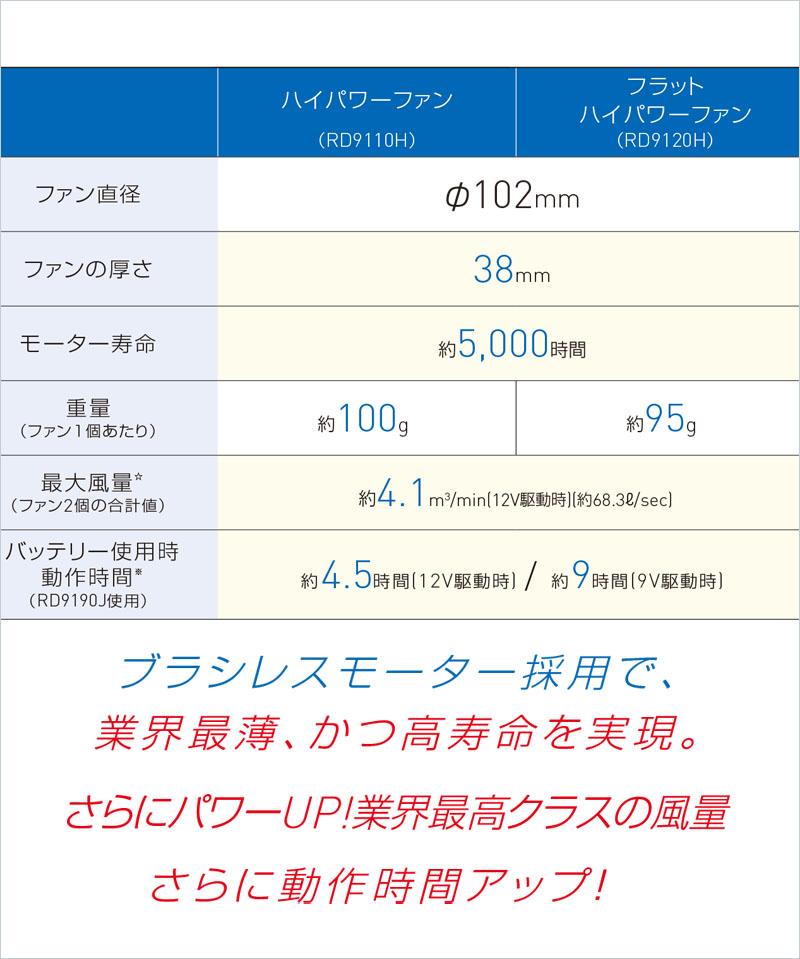 【空調風神服】GLADIATORベストセット(2021年型)