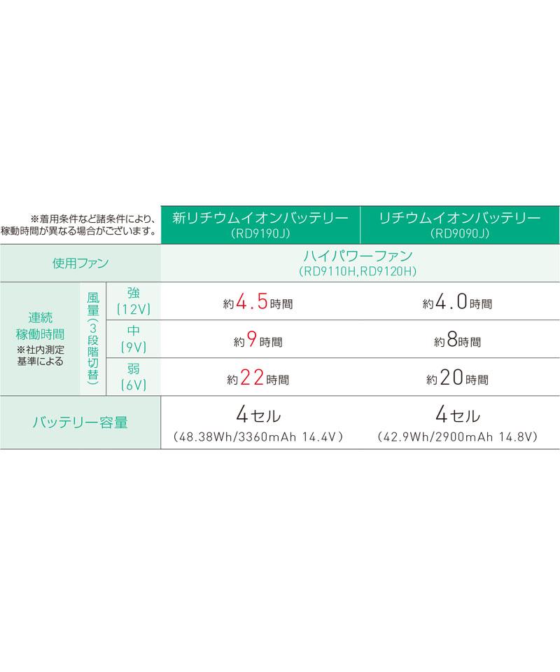 【空調風神服】GLADIATORボルトクールベストセット(2021年型)